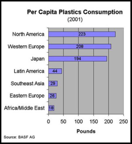 Rocks Image plastic Consumption